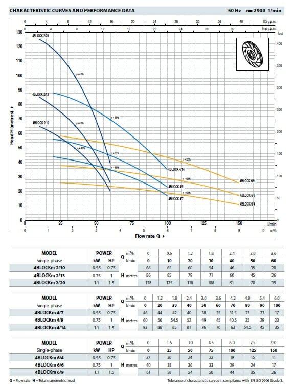 Curbele de functionare parametrii pompe submersibile Pedrollo