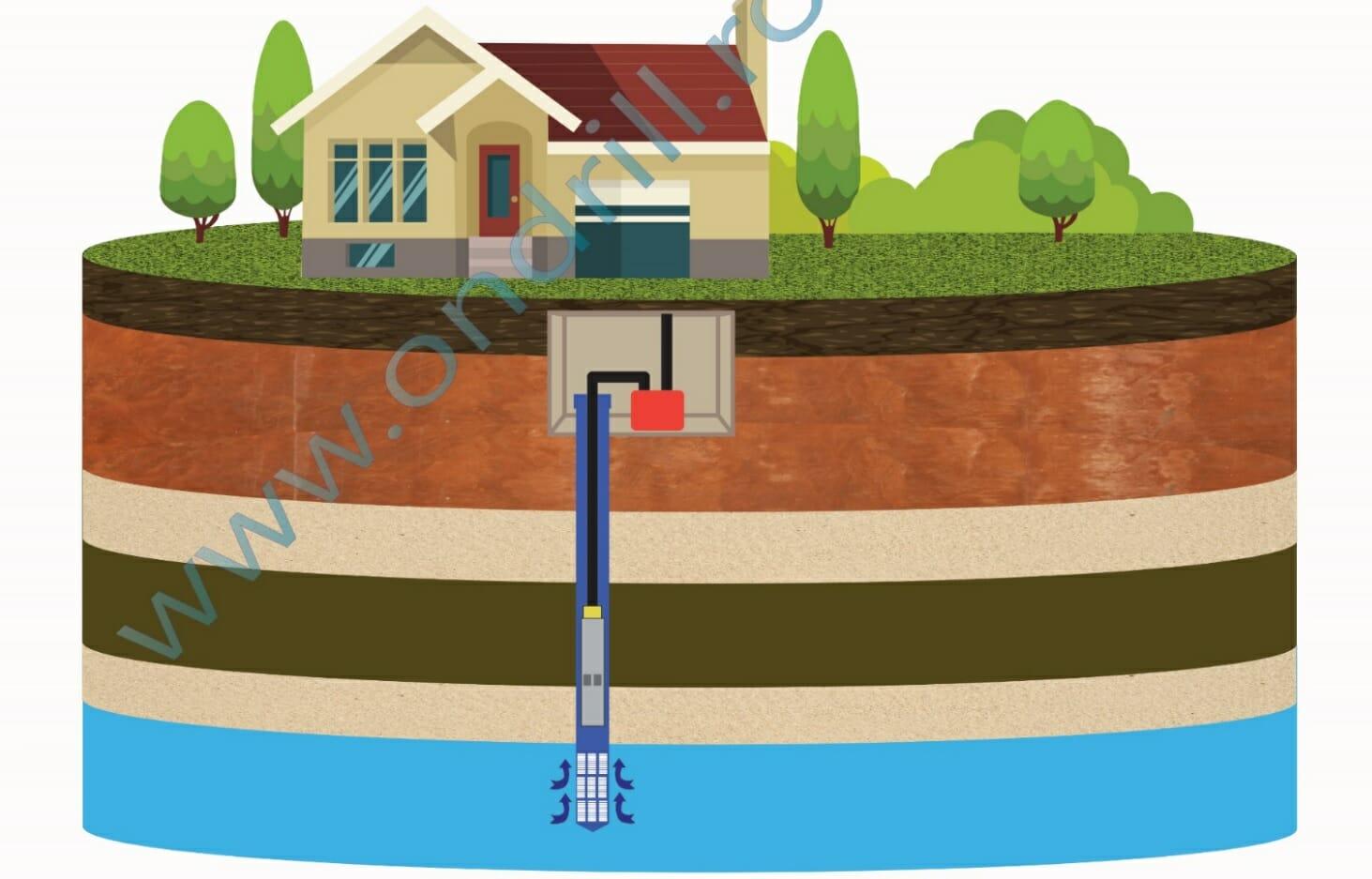Foraj apa pt PDC apa-apa