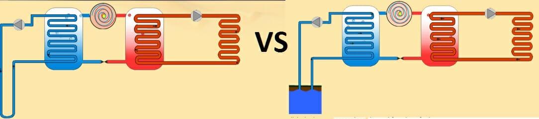 Alegerea tipului de pompa de caldura (PDC) : apa-apa vs sol-apa
