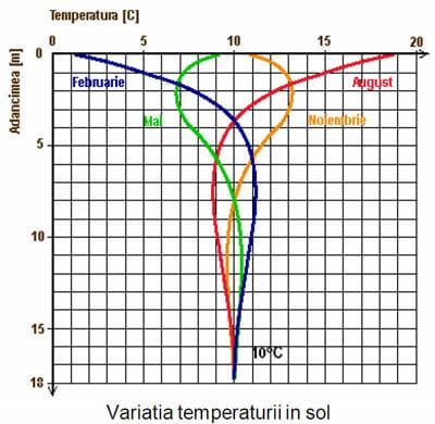 temperaturi pamant variatie